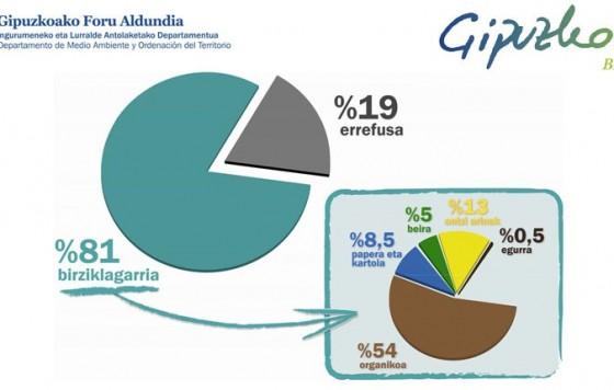 Caracterización de los Residuos (diseño metodología, campaña y análisis resultados)
